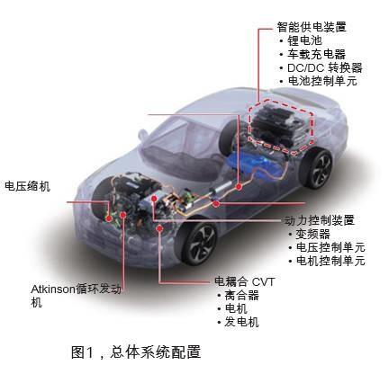 本田i-MMD混合动力系统及其优化