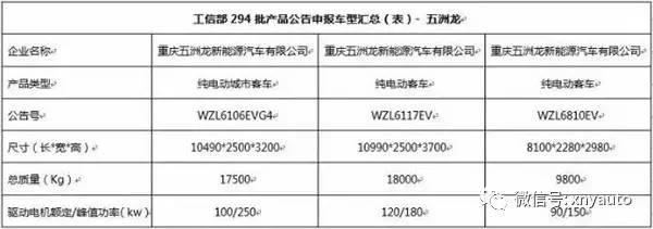 工信部294批产品目录公示,重庆五洲龙三款客车入围