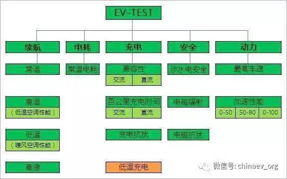 EV-TEST评价体系4月发布 终于能买到靠谱的电动汽车了