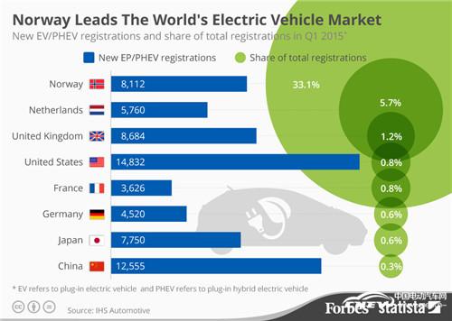 挪威电动汽车注册量占全球三分之一 成全球最大的电动汽车市场