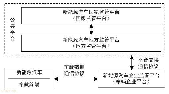 工信部:《电动汽车远程服务与管理系统技术规范》