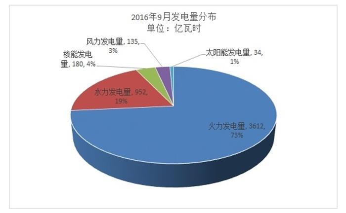 1-9月新能源汽车累计产出达46.1万辆 同比增长83.7%