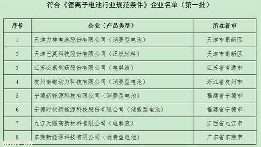 第一批符合《锂离子电池行业规范条件》企业名单公示