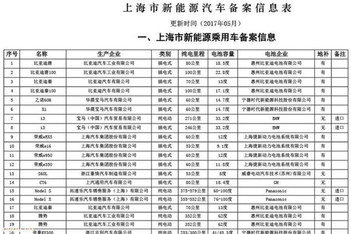 在上海买这7款新能源车无法获得地方补贴
