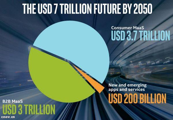 英特尔预测:2050自动驾驶市场红利达7万亿美元