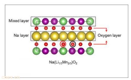 德州大学研发锰基钠离子电池 或将降低电动车电池成本