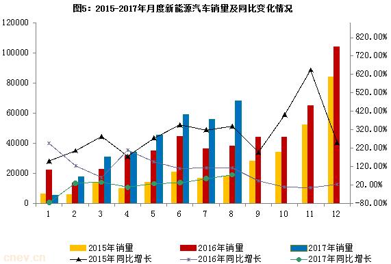 2017年1-8月新能源汽车产销量增长超30%