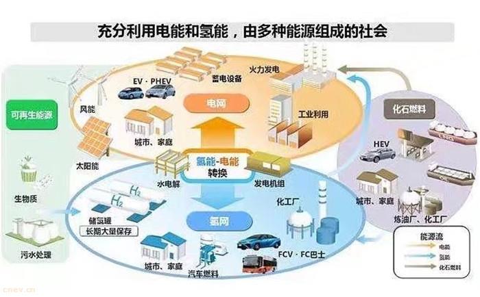 苏州出台氢能产业发展规划 打造全球影响力的氢能产业高地