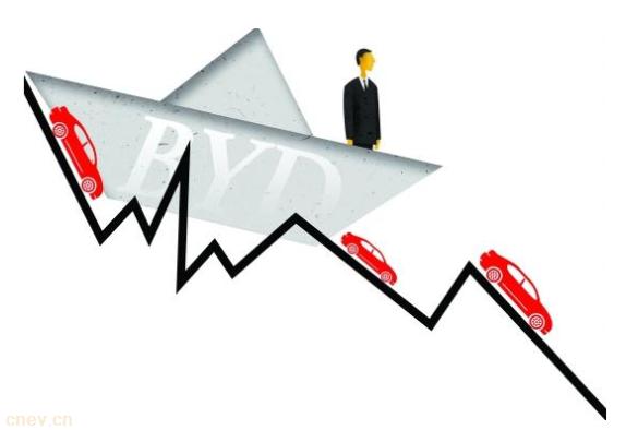 比亚迪危机四伏:一季度利润暴跌83%