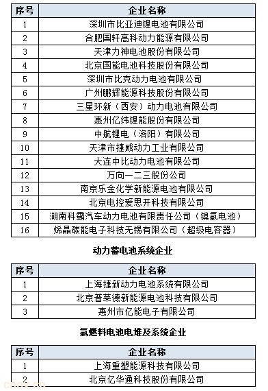 首批动力电池白名单公示 比亚迪等21家企业入围