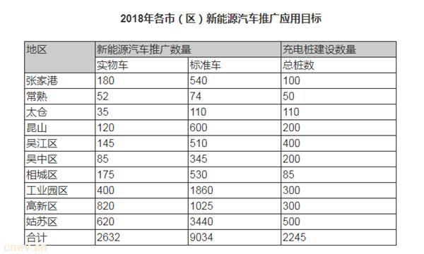 苏州2018年将推广新能源车9000辆,建设充电桩2245个