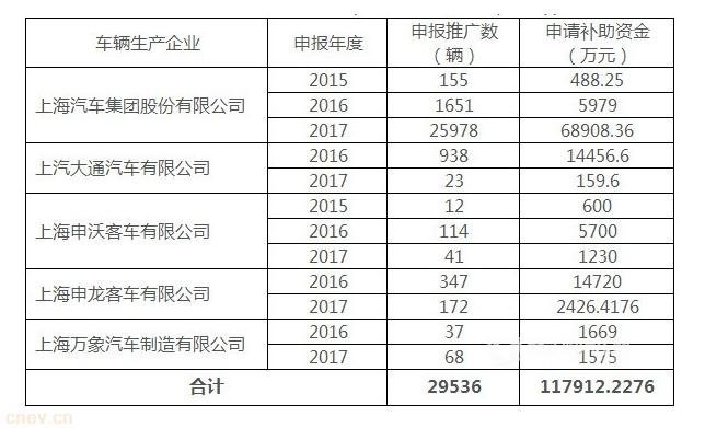 上海公示2017及以前年度新能源汽车中央财政补贴申请信息