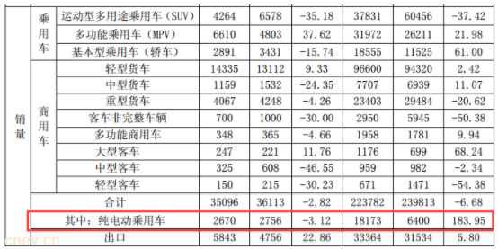 江淮汽车:前5月共销售纯电动乘用车18173辆