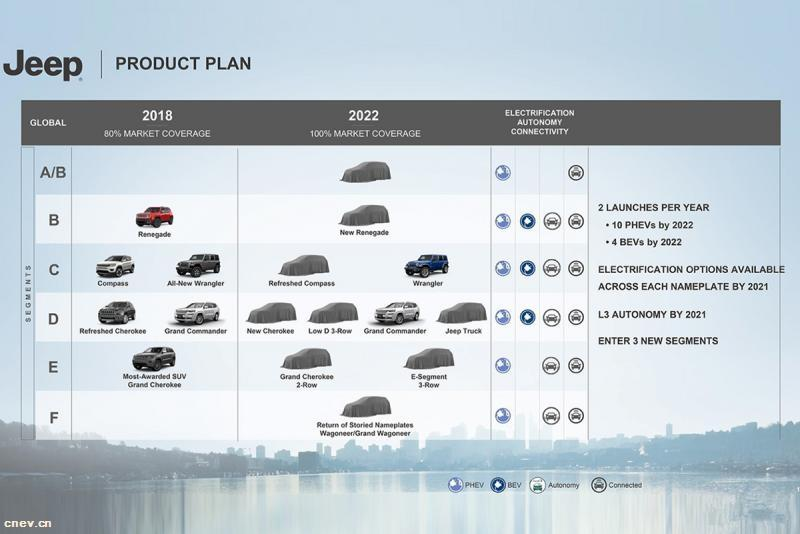 Jeep透露新能源汽车战略 10款插混4款纯电