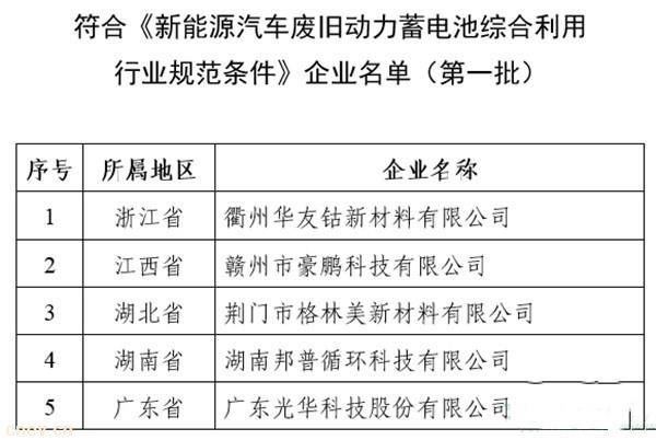 工信部:公布第一批符合《新能源汽车废旧动力蓄电池综合利用行业规范条件》企业名单
