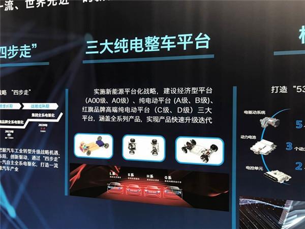 红旗公布未来新能源产品规划:532+422