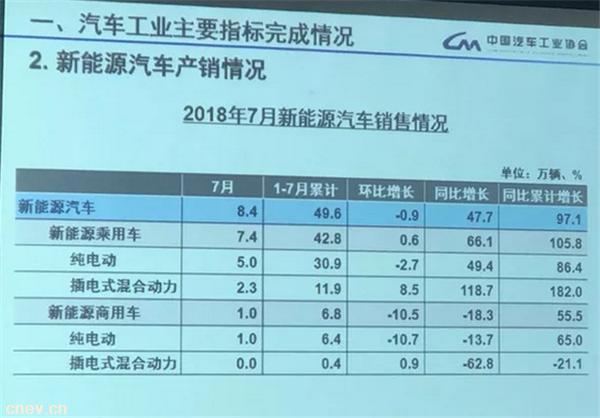 7月份新能源汽车产销数据出炉:同比分别增长53.6%和47.7%.