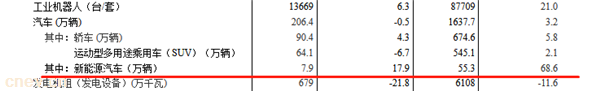 统计局:7月份新能源汽车同比增长17.9%     1-7月同比增长68.6%