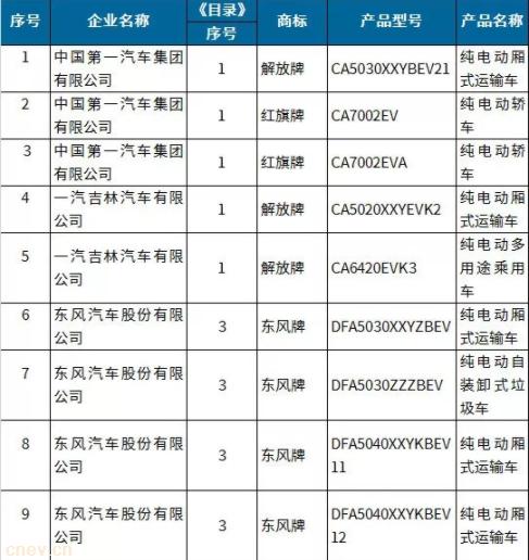 第9批新能源汽车推荐目录出炉:南京金龙15款车型入选、领途、威马等同时上榜