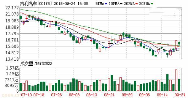 吉利汽车(00175.HK)拟13.44亿元向吉利控股授予知识产权