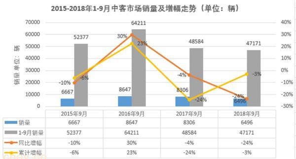 比亚迪大涨145%跃升榜眼 9月中巴市场前五新面孔多?