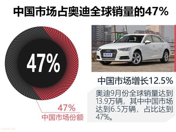 奥迪将投产10款电动新车,欲突破年销量100万