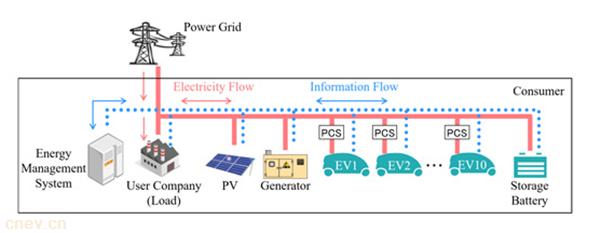 三菱电机研发新技术 极大缩减用电成本