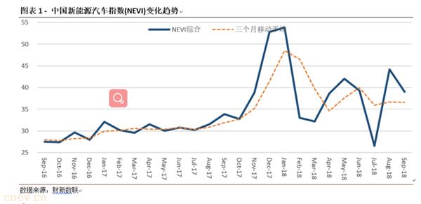 中国新能源汽车补贴退坡 或成全球范本?