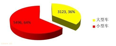 济南已核发新能源号牌8619副 小型车占一半以上