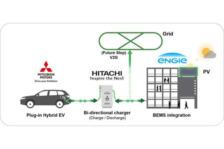 三菱开发能源管理系统 降低新能源汽车充电成本