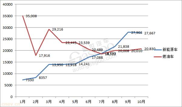 快报:比亚迪新能源车前10月累计销量超17万辆