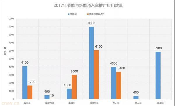 江苏省新能源汽车产业发展概况及规划