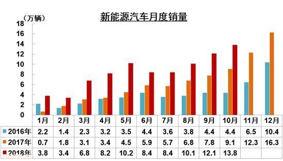 中汽协:10月份累计销售13.79万辆,同比增51%