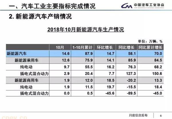 10月新能源汽车行业数据丨新能源汽车产销售量增长超5成