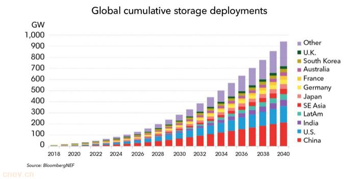 彭博新能源:2018至2030年,锂离子电池价格将下降52%