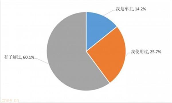 数据:广州新能源消费调查报出炉 特斯拉第一