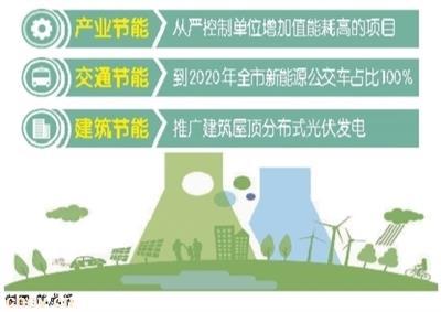 2020年惠州新能源公交车占比将达100%
