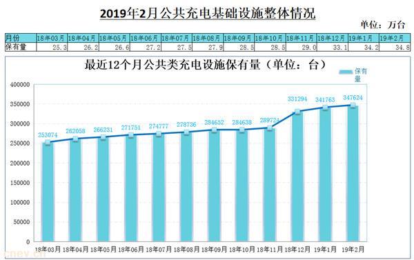 2月公共类充电桩新增0.6万台 同比增长42.5%