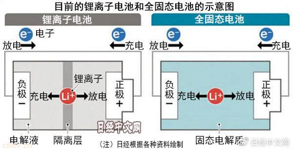 日本举国之力开发全固态电池,致力于实用化