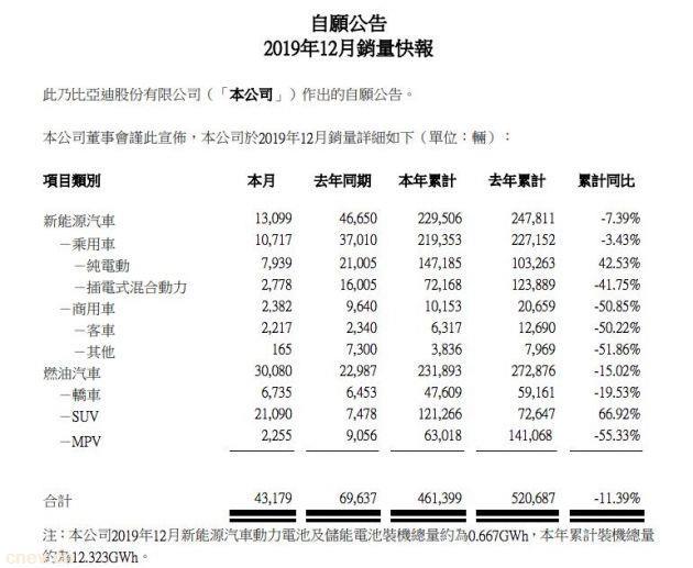 比亚迪:2019年新能源汽车总销量22.95万辆,同比降低7.39%