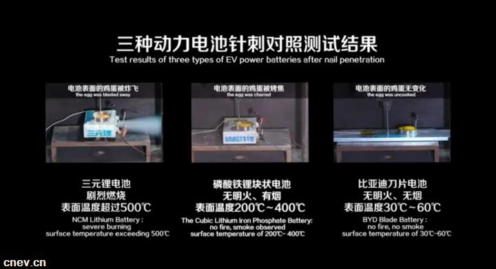"""出鞘·安天下——比亚迪""""刀片电池""""引领全球动力电池安全新高度"""