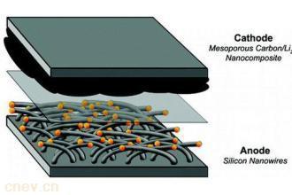 高能量、大容量锂硫二次电池及电池组成功鉴定