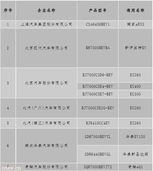 北京第三批备案目录:荣威eRX5/北汽EU400/奇瑞eQ1等10款车型有戏