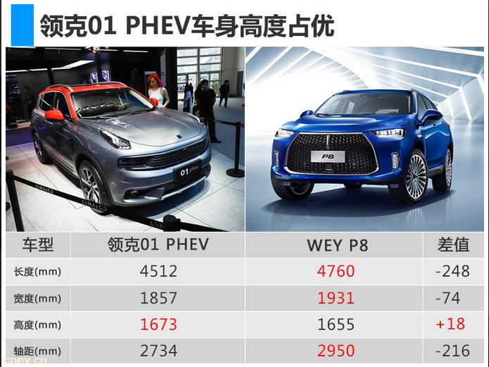新品推荐|领克01插电混动SUV 8月上市售价低于长城WEY P8