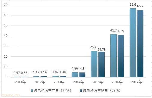 2011-2018年中国新能源汽车产销规模情况分析