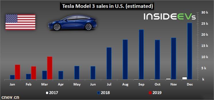 美国3月新能源汽车销量约为2.7万辆 特斯拉夺冠