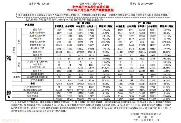 江淮汽车销售快讯,9月销售5116辆纯电动乘用车,同比减少24.17%