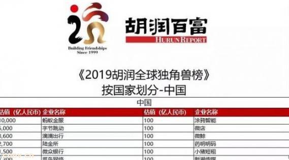 胡润独角兽榜:威马小鹏300亿领跑中国造车新势力