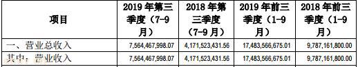 受补贴退坡影响,北汽蓝谷前三季度净利同比..