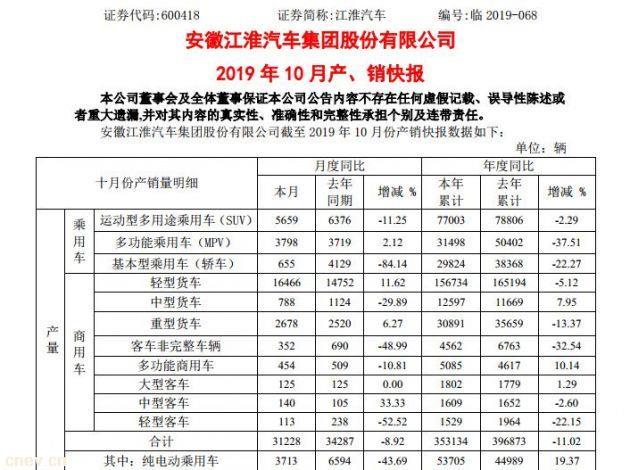 江淮汽车10月销售3499辆纯电动乘用车,同比减少49.02%